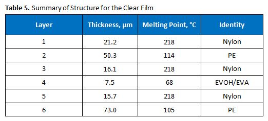 Film_Analysis_Case_Study-Table_5.png